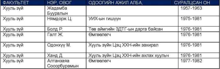 ! СПбГУ төгсөгчдийн жагсаалт. Товчхон_Page_05